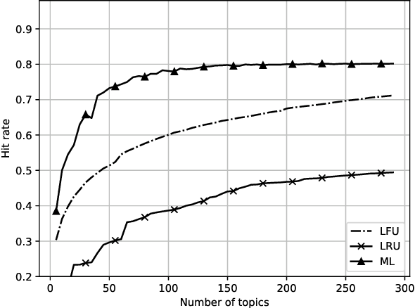 Figure 2 for Deep Learning for Latent Events Forecasting in Twitter Aided Caching Networks