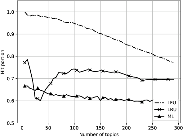 Figure 4 for Deep Learning for Latent Events Forecasting in Twitter Aided Caching Networks