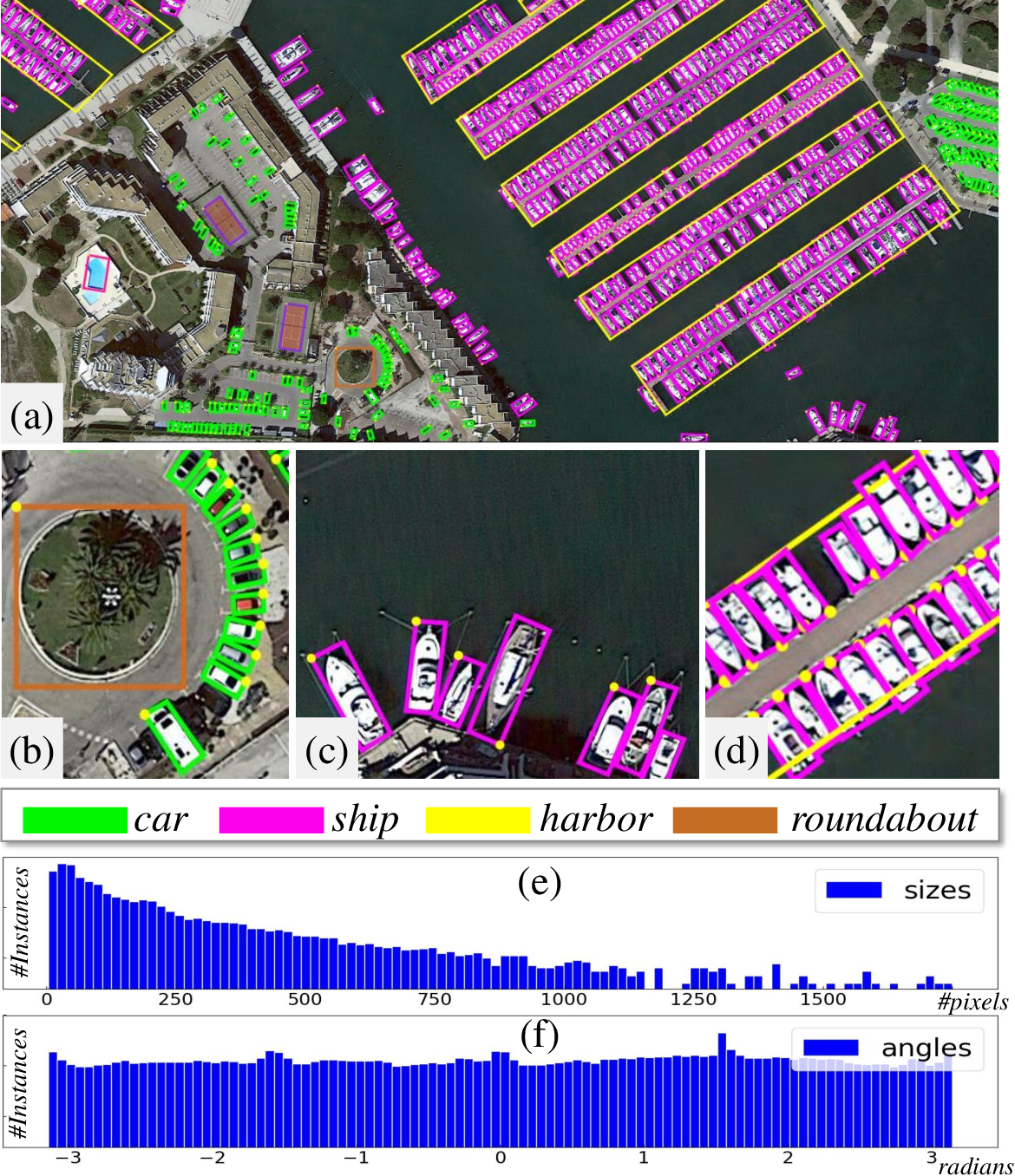 Figure 1 for DOTA: A Large-scale Dataset for Object Detection in Aerial Images