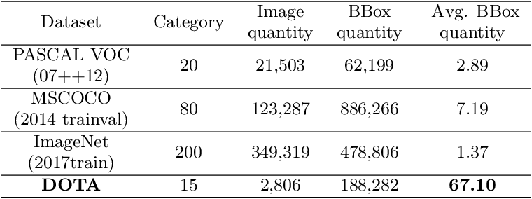 Figure 3 for DOTA: A Large-scale Dataset for Object Detection in Aerial Images
