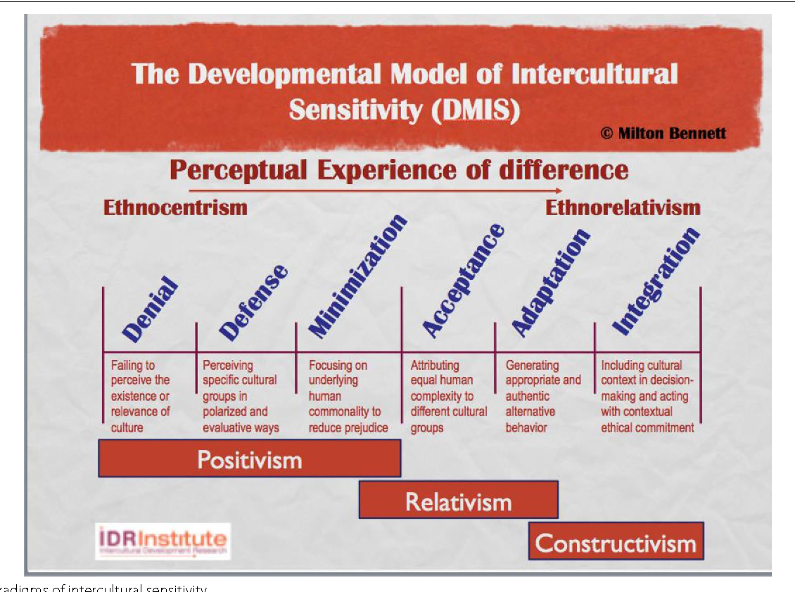 Fig. 6 Paradigms of intercultural sensitivity