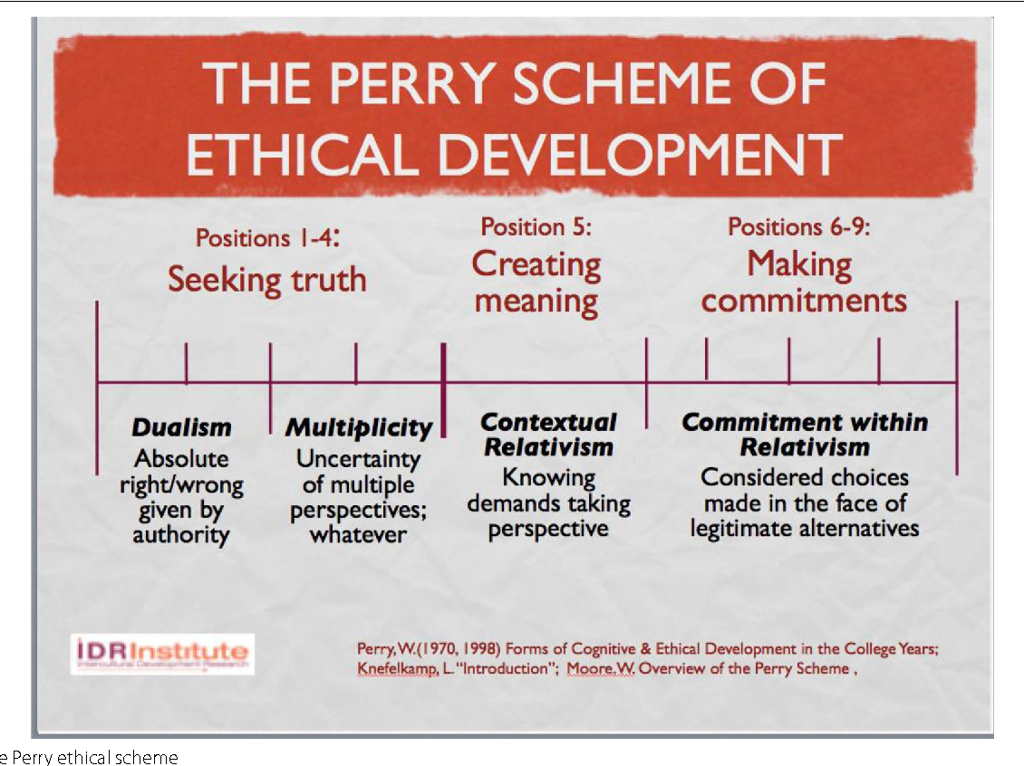 Fig. 7 The Perry ethical scheme