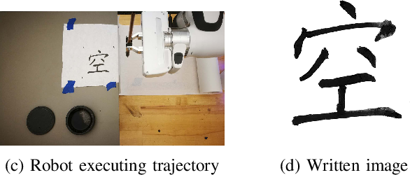 Figure 1 for Robot Calligraphy using Pseudospectral Optimal Control in Conjunction with a Novel Dynamic Brush Model