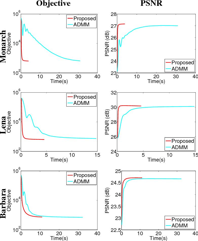 Figure 3 for Fast Single Image Super-Resolution