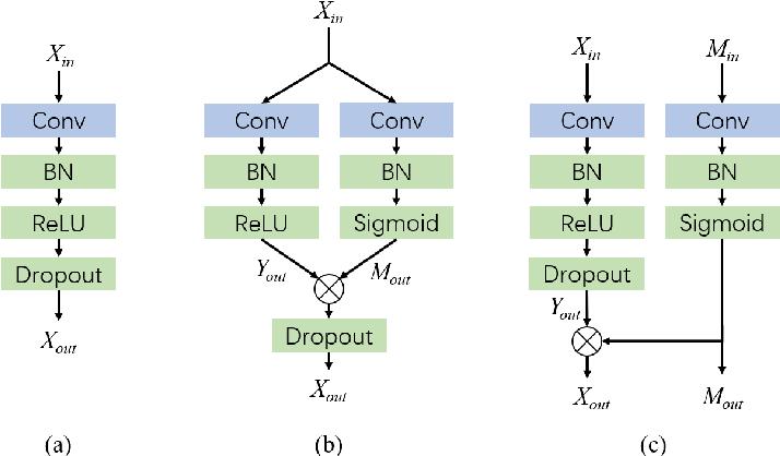 Figure 3 for Exploring Severe Occlusion: Multi-Person 3D Pose Estimation with Gated Convolution