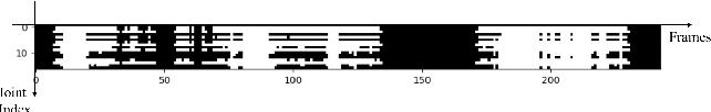 Figure 4 for Exploring Severe Occlusion: Multi-Person 3D Pose Estimation with Gated Convolution