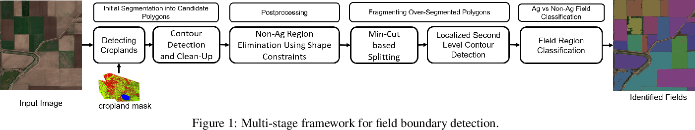 Figure 1 for Small, Sparse, but Substantial: Techniques for Segmenting Small Agricultural Fields Using Sparse Ground Data