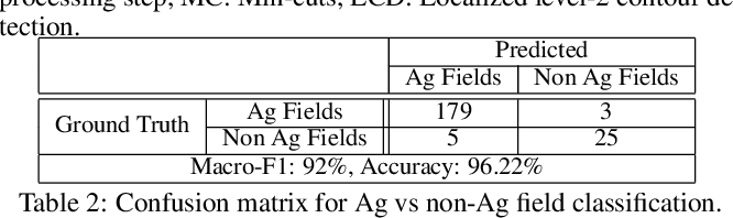 Figure 4 for Small, Sparse, but Substantial: Techniques for Segmenting Small Agricultural Fields Using Sparse Ground Data
