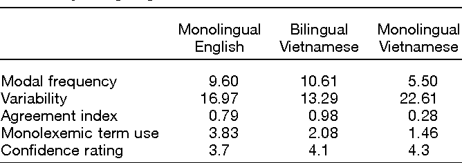 Differences in color naming and color salience in Vietnamese and