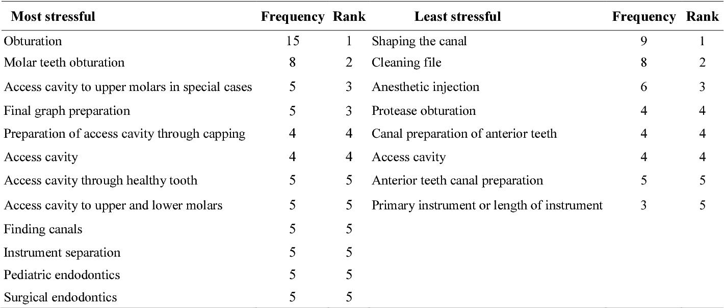 PDF] Comparison of Stress between Endodontists, Postgraduate