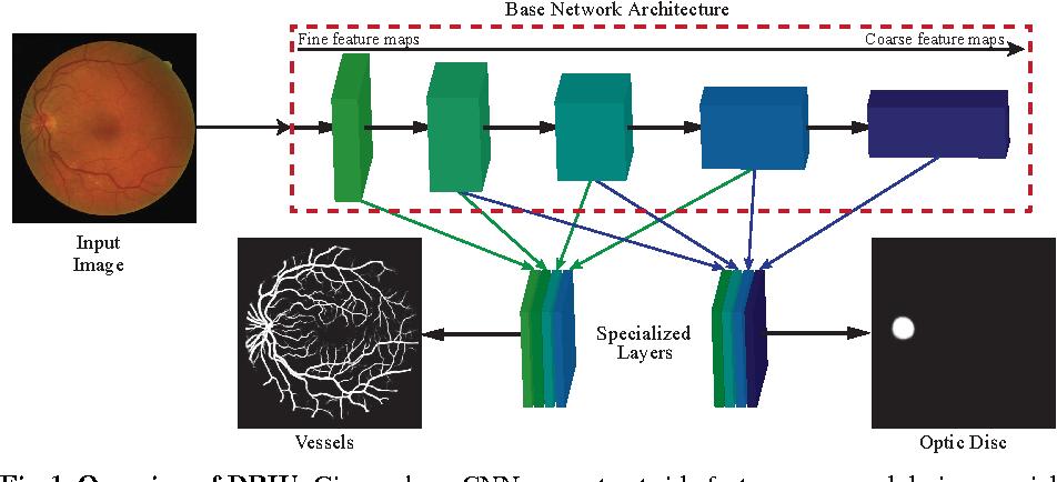 Figure 1 for Deep Retinal Image Understanding