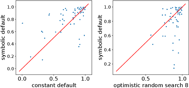 Figure 2 for Meta-Learning for Symbolic Hyperparameter Defaults