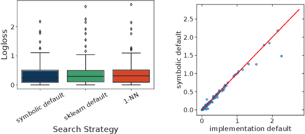 Figure 3 for Meta-Learning for Symbolic Hyperparameter Defaults