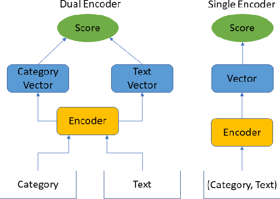 Figure 2 for Unsupervised Label Refinement Improves Dataless Text Classification