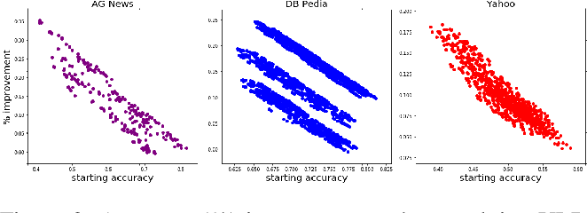 Figure 4 for Unsupervised Label Refinement Improves Dataless Text Classification