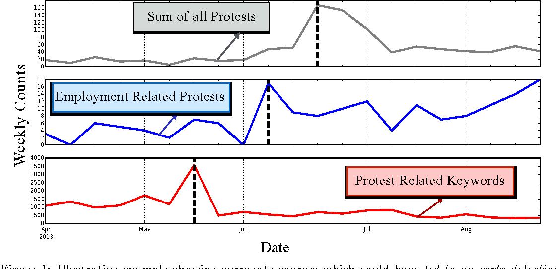 Figure 2 for Hierarchical Quickest Change Detection via Surrogates