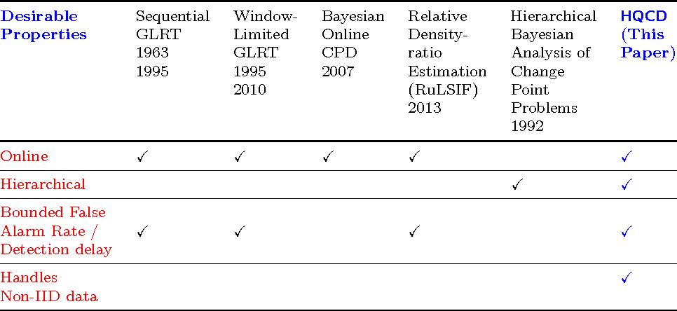 Figure 1 for Hierarchical Quickest Change Detection via Surrogates
