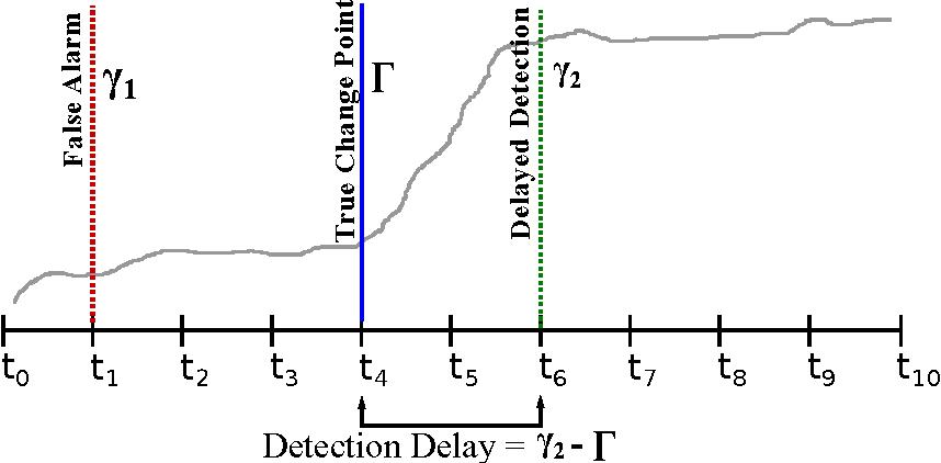 Figure 3 for Hierarchical Quickest Change Detection via Surrogates