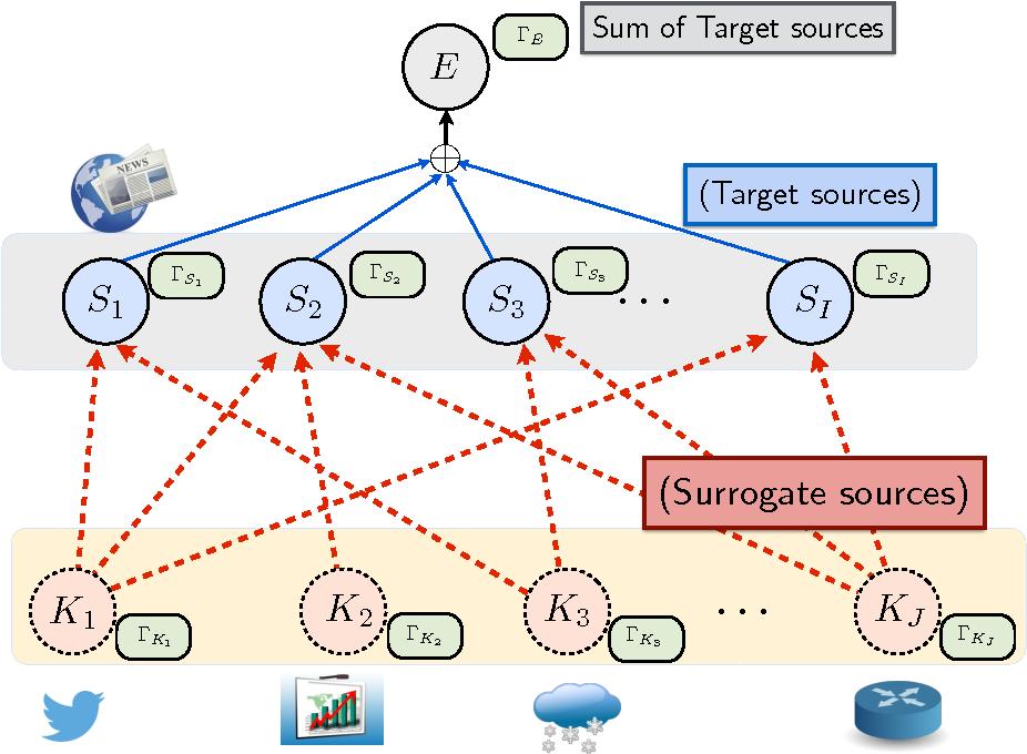 Figure 4 for Hierarchical Quickest Change Detection via Surrogates