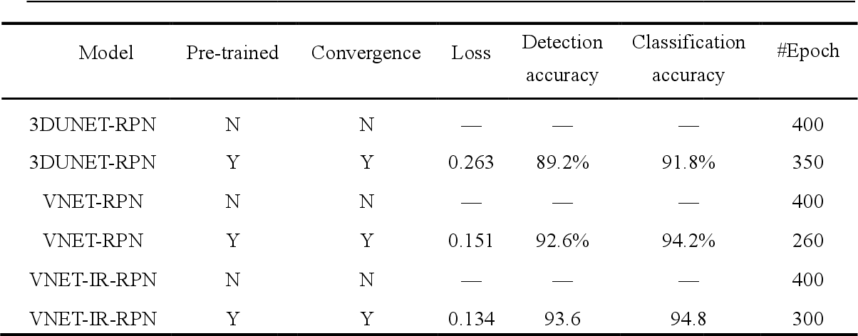 Figure 2 for A Deep Learning System That Generates Quantitative CT Reports for Diagnosing Pulmonary Tuberculosis