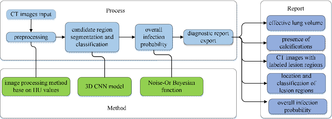 Figure 1 for A Deep Learning System That Generates Quantitative CT Reports for Diagnosing Pulmonary Tuberculosis