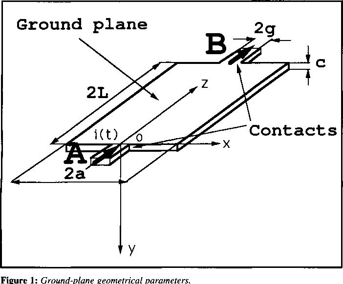 Figure 1: Ground-plane geometrical parameters.