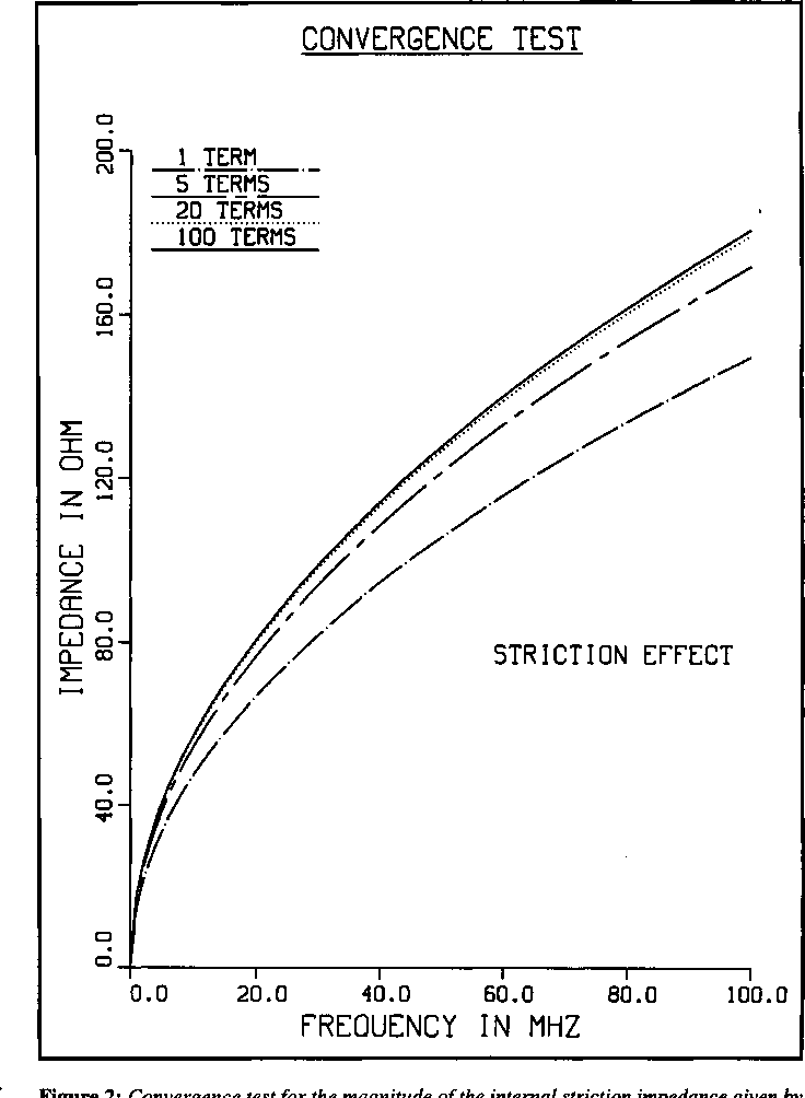 Figure 2: Convergence test for the magnitude of the internal striction impedance given by (8). Standard model: a=2 cm, L=10 cm, C=2 mm, g=0.5 mm. The material is copper.