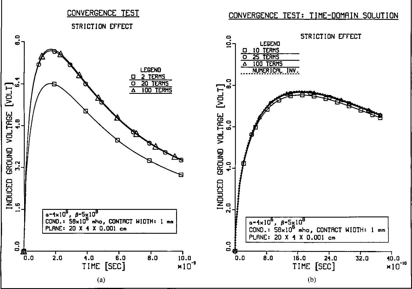 Figure 3: Convergence test for EMP ground-current excitation (striction effect). Standard model of Fig. 2, except that c - 10 mm.; (a) via numerical Laplace inversion; (b) using (10) and (11) in the time domain.