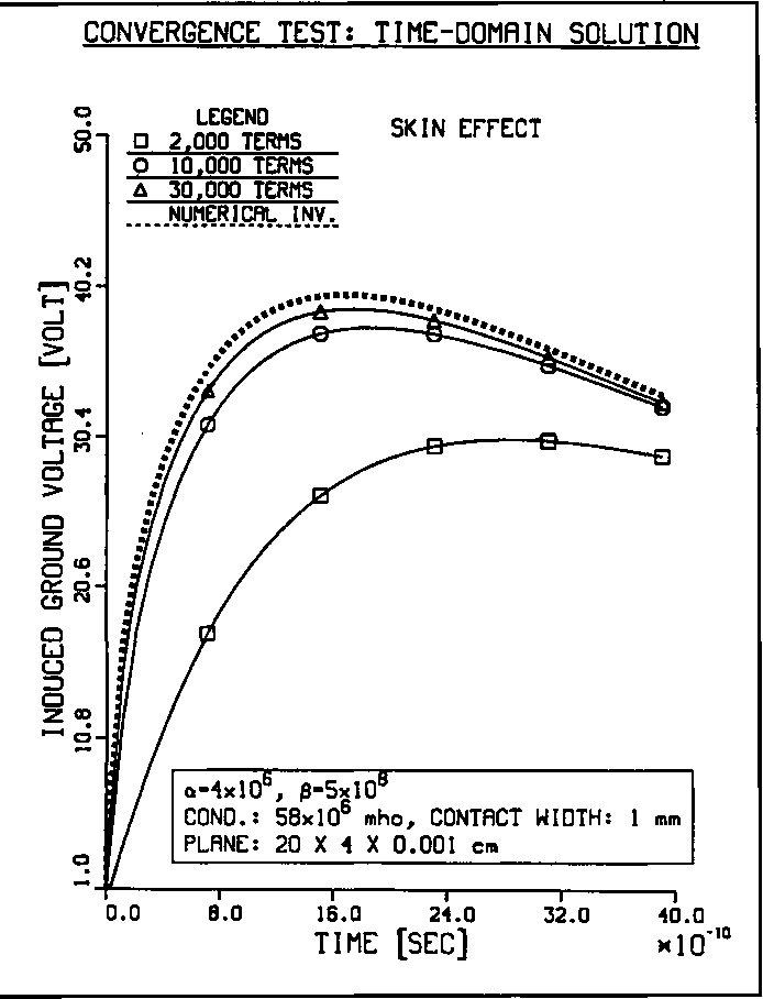 Figure 4: Convergence test in the time domain for EMP ground-current excitation (skin effect) using (10) and (11) in the time-domain. Standard model of Fig. 3.