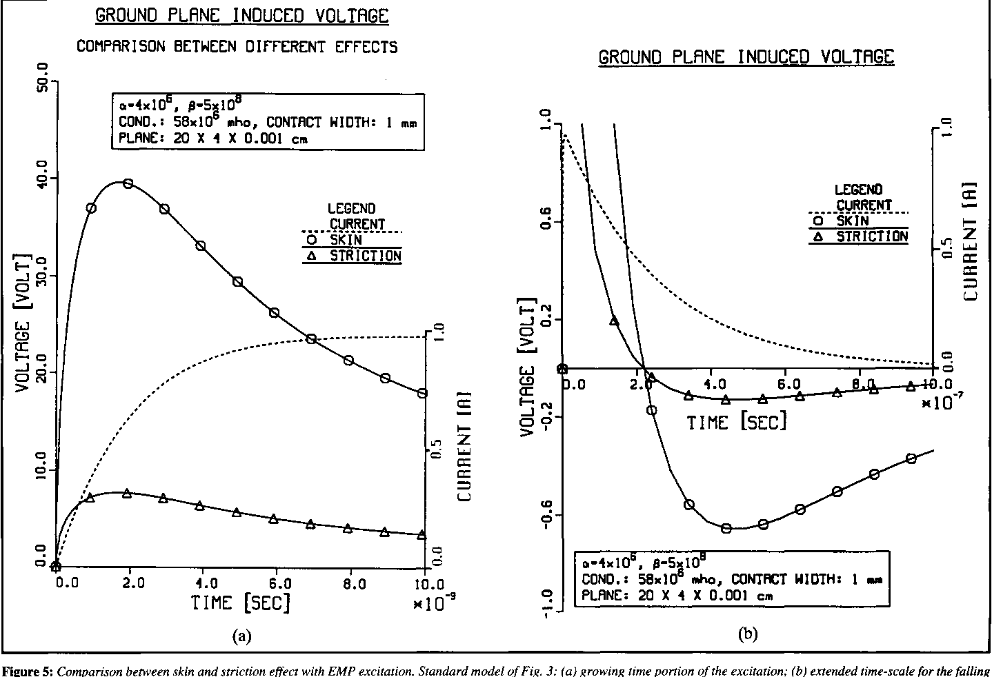 Figure 5: Comparison between skin and striction effect with EMP excitation. Standard model of Fig. 3: (a) growing time portion of the excitation; (b) extended time-scale for the falling part of the excitation.
