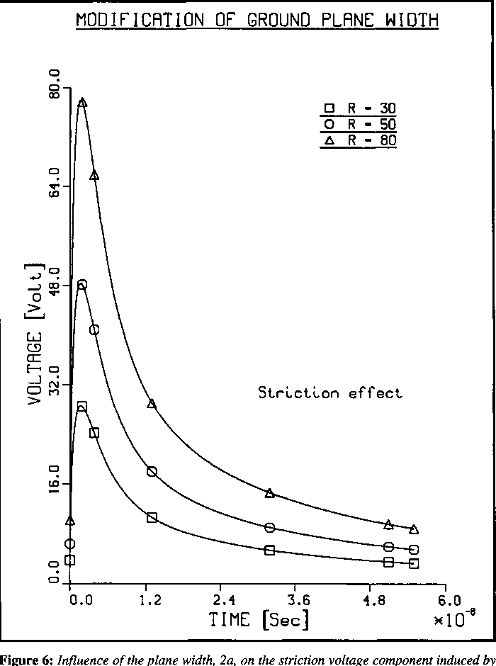 Figure 6: Influence of the plane width, 2a, on the striction voltage component induced by EMP ground-current excitation (R=a/g). Other geometrical parameters: standard model of Fig. 2.