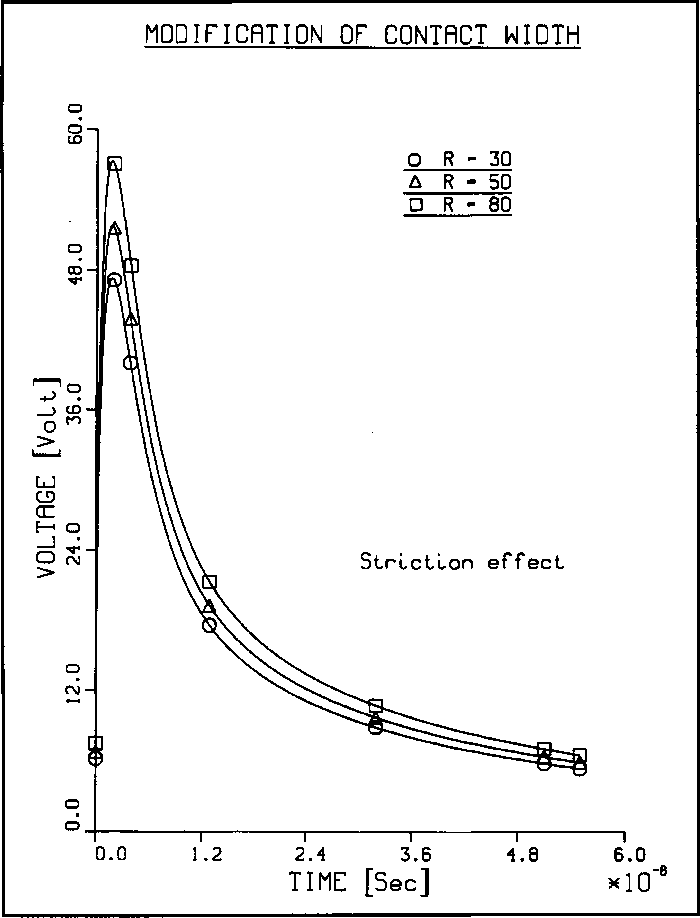 Figure 7: Influence of the contact width, 2g, on the striction voltage component induced by EMP ground-current excitation (R = a/g). Other geometrical parameters: standard model of Fig. 2, except that 2a = 6 cm.