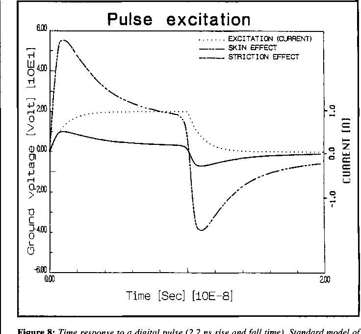 Figure 8: Time response to a digital pulse (2.2 ns rise and fall time). Standard model of Fig. 3.