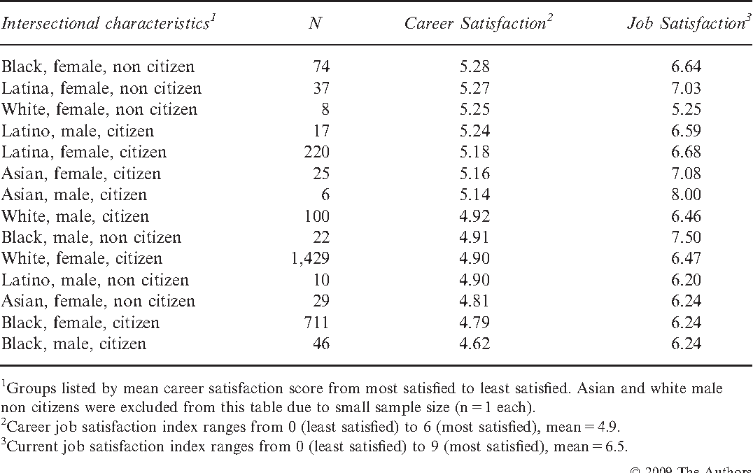 Caring Labour Intersectionality And Worker Satisfaction An