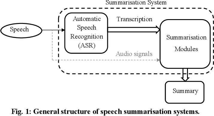 Figure 1 for Automatic Speech Summarisation: A Scoping Review