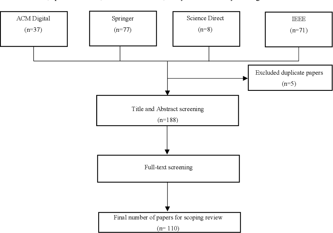 Figure 4 for Automatic Speech Summarisation: A Scoping Review