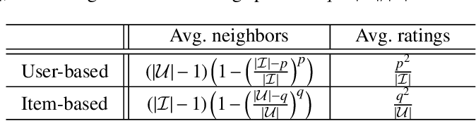 Figure 2 for Trust your neighbors: A comprehensive survey of neighborhood-based methods for recommender systems