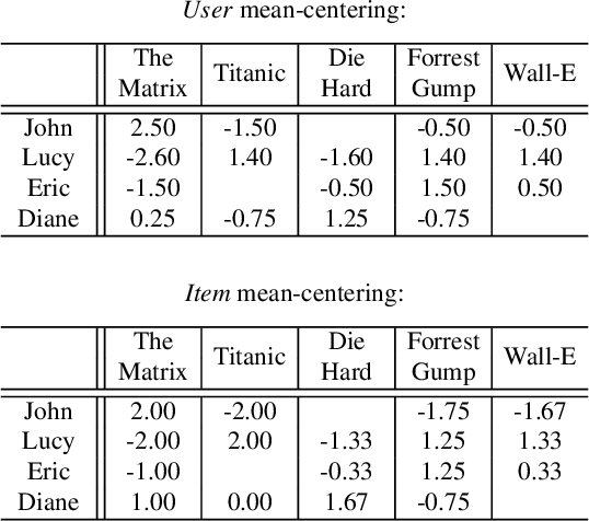 Figure 4 for Trust your neighbors: A comprehensive survey of neighborhood-based methods for recommender systems
