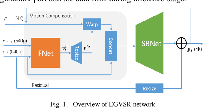 Figure 1 for Real-Time Super-Resolution System of 4K-Video Based on Deep Learning