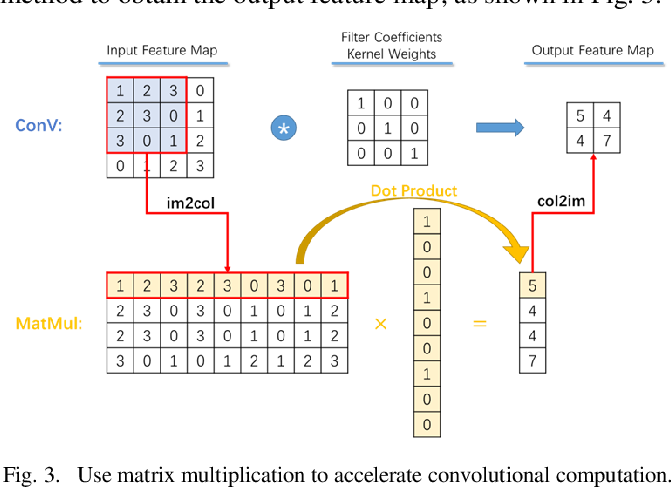 Figure 3 for Real-Time Super-Resolution System of 4K-Video Based on Deep Learning