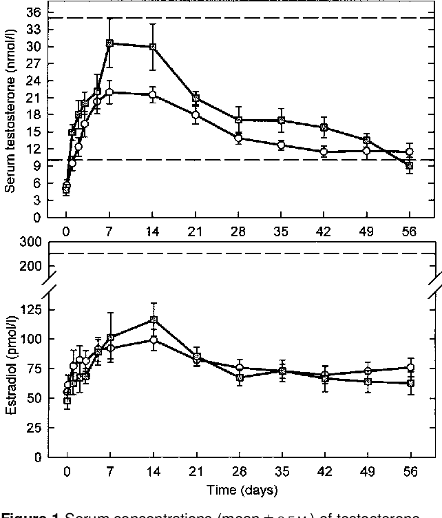 Figure 1 from Intramuscular injection of testosterone undecanoate