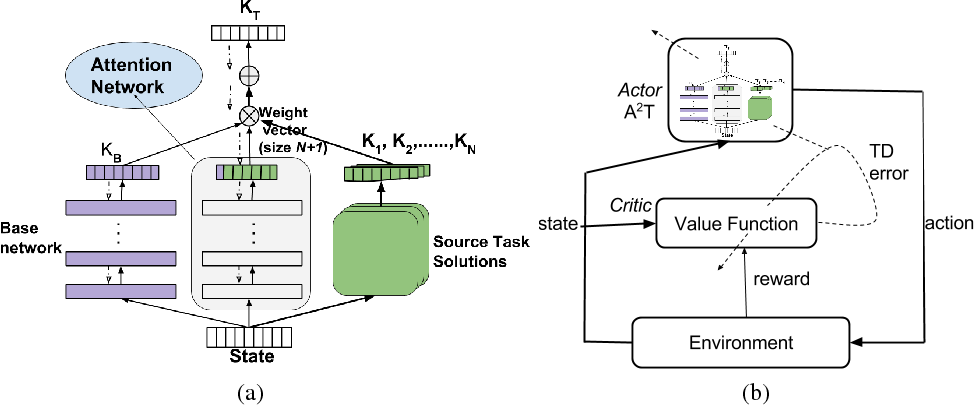 Figure 1 for Attend, Adapt and Transfer: Attentive Deep Architecture for Adaptive Transfer from multiple sources in the same domain