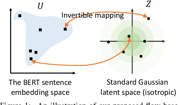 Figure 2 for On the Sentence Embeddings from Pre-trained Language Models
