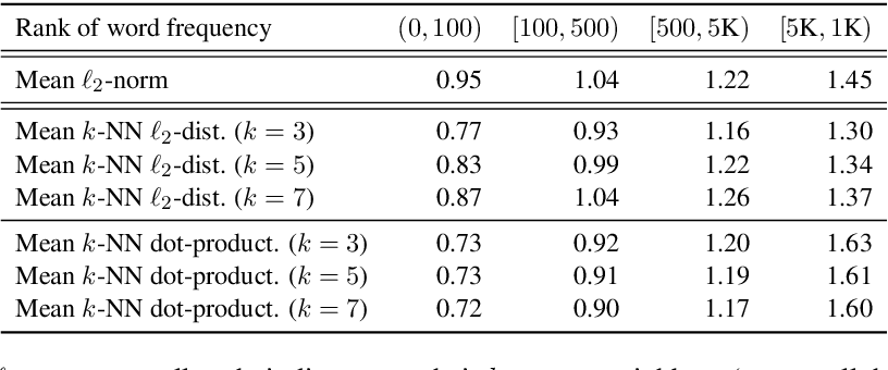 Figure 1 for On the Sentence Embeddings from Pre-trained Language Models