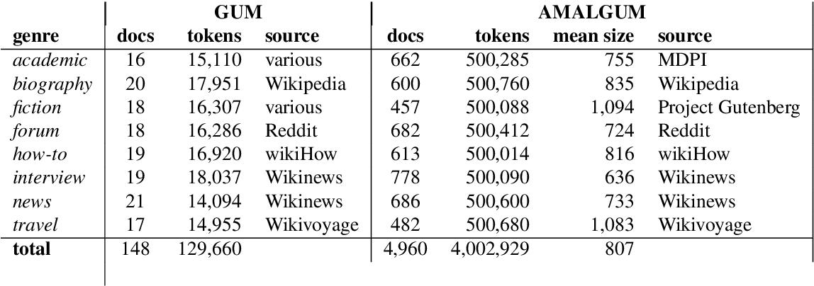 Figure 1 for AMALGUM -- A Free, Balanced, Multilayer English Web Corpus