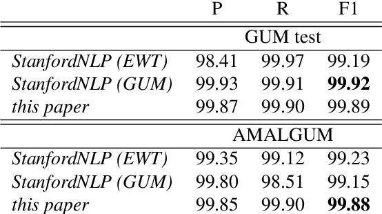 Figure 3 for AMALGUM -- A Free, Balanced, Multilayer English Web Corpus