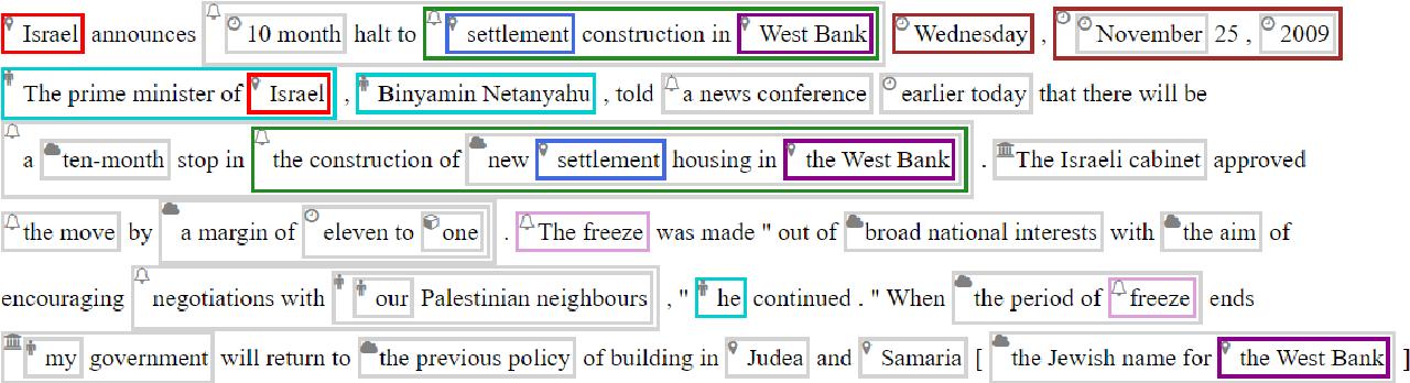 Figure 2 for AMALGUM -- A Free, Balanced, Multilayer English Web Corpus