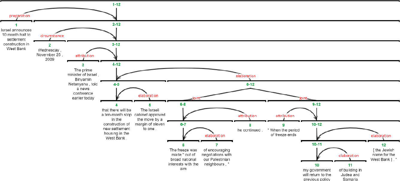 Figure 4 for AMALGUM -- A Free, Balanced, Multilayer English Web Corpus