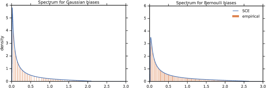 Figure 1 for A Random Matrix Perspective on Mixtures of Nonlinearities for Deep Learning