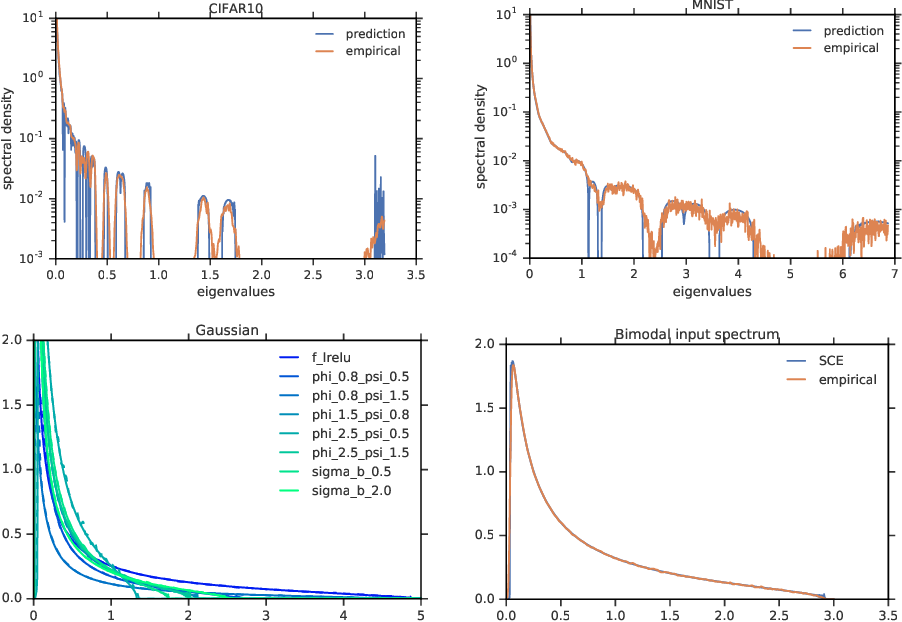 Figure 2 for A Random Matrix Perspective on Mixtures of Nonlinearities for Deep Learning